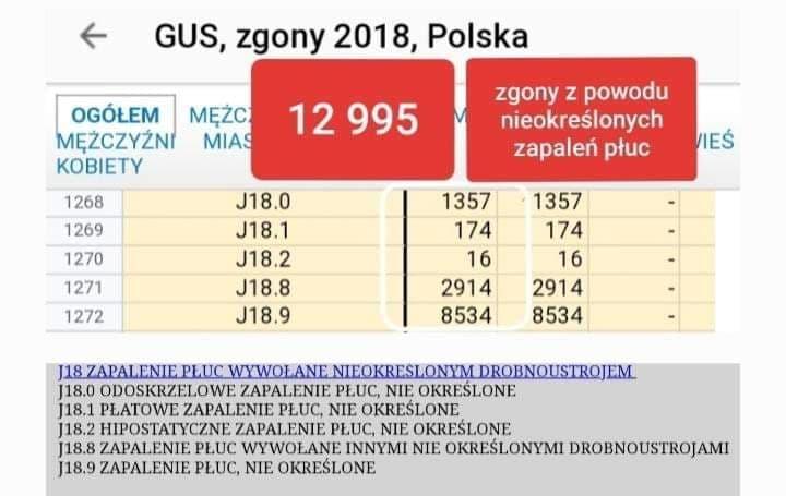 Zgony na koronowirusa w Polsce